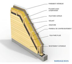 GIPEN – Construction systems Professionals: Individual timber frame Source by elaffite Wood Cladding Exterior, Wood Facade, Sustainable Architecture, Architecture Details, Cabin Design, House Design, Tiny Office, Wood Frame Construction, Architectural Section