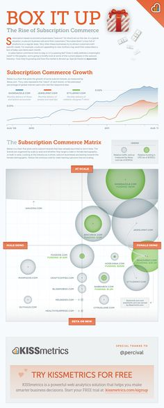 Box It Up – The Rise of Subscription Commerce - Infographic - Perhaps a idea for business.