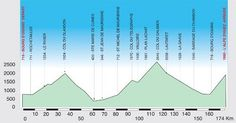 Gran Fondo La Marmotte 2013 | Cycling | Sports Tours International