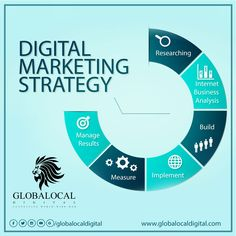 Our straightforward approach to digital marketing strategy will help your organisation audit, plan, implement, manage, and measure your efforts. Learn More: www.globalocaldigital.com #GlobalocalDigital #DigitalMarketingStrategy #TriviumMediaGroup #Pune