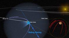 """Un articolo pubblicato sulla rivista """"Geophysical Research Letters"""" descrive gli effetti sul campo magnetico del pianeta Marte causati dal passaggio ravvicinato della cometa C/2013 A1 Siding Spring nell'ottobre 2014. Leggi i dettagli nell'articolo!"""