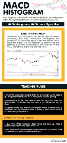 This pin discusses about MACD histogram (an important technical indicator) to understand the price movement and its direction.