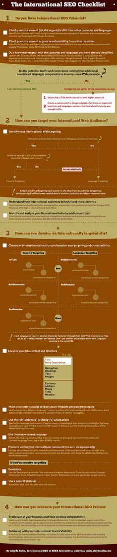 international checklist SEO infographic
