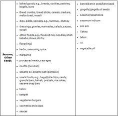 Sesame/Seeds allergy chart Sesame Allergy, Kebabs, Muesli, Bagels, Egg Free, Food Allergies, Chutney, Hummus, Seeds