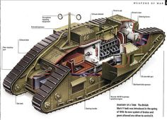 1918 Mark V Tank Interior - World War One When the British tanks appeared out of nowhere in 1918 the German soldiers were petrified and helpless. ... The tanks were pretty effective. ... But the Germans soon developed defences and then their own tanks.