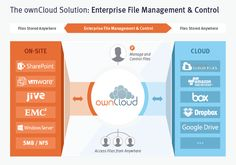 Mit der Version 8 bringt ownCloud eine Reihe von Verbesserungen und Neuerungen, die u.a. den Dateiaustausch über verschiedene Server-Instanzen (Federated Cloud), Tools für die Administration (z.B. …