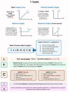Economics 101 – Page 6 – piigsty Economics Revision, Economics Poster, Teaching Economics, Economics Lessons, Behavioral Economics, Microeconomics Study, Study Notes, Mind Maps, Economic Terms