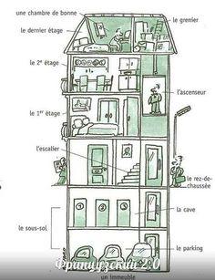 1000 images about french maison on pinterest vocabulary fle and french words - Piece de la maison en c ...