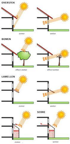 passieve-zonne-energie. Use sun's seasonal position to your advantage.
