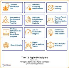 Agile Principles: The 12 Keys to Adaptive Project Management Project Management Templates, Software Projects, Scrum Board, Visual Management, Communication Methods, Agile Software Development, Self Organization, Thing 1 Thing 2
