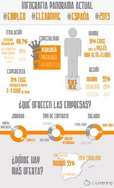 Resumen del panorama de #empleo en #eLearning España 2013