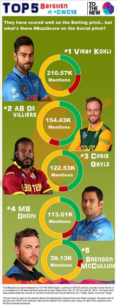 "Another Tothenew_analytics​  story ""The Top 5 Batsmen on Social Media "" now live on   http://www.siliconindia.com/news/general/The-Top-5-Batsmen-on-Social-Media-nid-180543-cid-1.html  @SiliconIndia​  (*Data - Group Stage)"