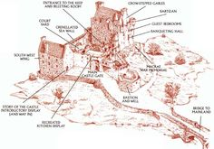 Eilean Donan castle in Scotland, near Isle of Skye Fantasy Castle, Fantasy Map, Medieval Castle Layout, Castle Floor Plan, Real Castles, Castle Gate, Plans Architecture, Eilean Donan, Medieval Life