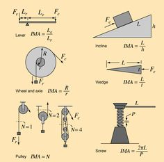 Simple Machines… beautiful equations {Hilfe im Studium Engineering Science, Physical Science, Mechanical Engineering, Civil Engineering, Teaching Science, Science And Technology, Science Classroom, Science Experiments, Industrial Engineering