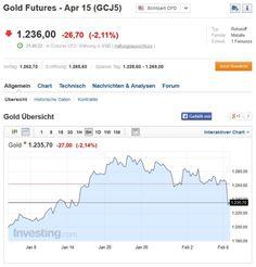 Gold mit starken Verlusten nach Beschäftigungszahlen aus den USA... #gold #verluste #cfdhandel