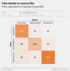 Evidence abounds that Democrats and Republicans really do not like each other. Researchers have found that they avoid dating one another, desire not to live near one another and disapprove of the i…