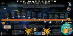 """Mazzaroth Chart - Hebrew Astrology - Just thought it was interesting.  Genesis 1:14 English Standard Version (ESV) 14 And God said, """"Let there be lights in the expanse of the heavens to separate the day from the night. And let them be for signs (<-- Astrological) and for seasons, and for days and years,"""