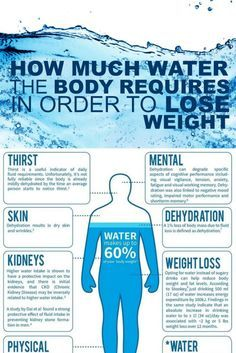 Motivate Yourself to Drink More Water - How much water the body requires in order to lose weight - #water #hydration