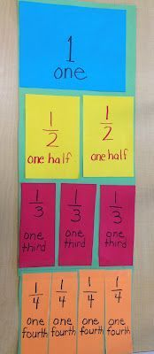 Great for visualizing fractions. Give students 12 pieces of paper and ask them to cut in half, thirds, fourths, fifths, sixths up to twelfths. Teaching Fractions, Math Fractions, Teaching Math, Equivalent Fractions, Dividing Fractions, Fractions For Kids, Comparing Fractions, Teaching Time, Multiplication