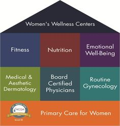 Our Mission: Building a Medical Home for Women