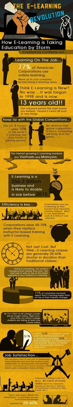 The e-learning revolution #infografia #infographic #education
