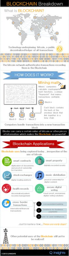 What is Blockchain? [Infographic]