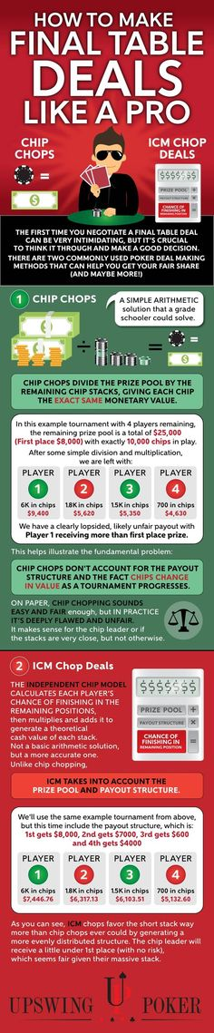 Texas Holdu0027em odds and probabilites infographic New to Poker - sample holdem odds chart template