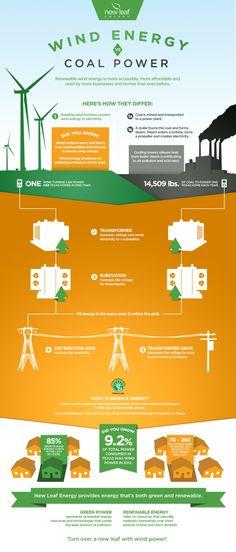 Wind Energy vs. Coal Power Infographic