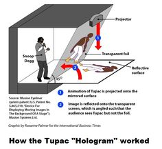 """For those of you that haven't heard, Tupac was """"resurrected"""" at Coachella this year (as a Hologram)"""