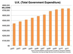 Has austerity truly failed in Europe? Veronique de Rugy takes a look at total government spending in key European countries. The trend is clear—spending continues to grow.