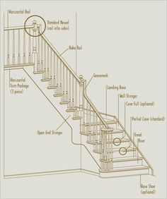 Stair Parts Terminology   Google Search