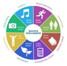 "Theory ofMultiple Intelligence"" Was Proposed by Prof Howard Gardner of Harvard University in 1983 in his path-breaking book ""Frames of Mind"" to redefine the concept of intelligence. Description from iipl.org.in. I searched for this on bing.com/images"