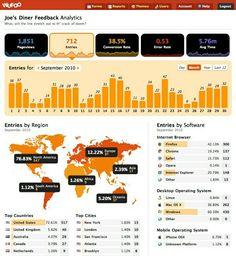 24 beautifully-designed web dashboards for data geeks - Econsultancy Marketing Dashboard, Financial Dashboard, Dashboard Interface, Analytics Dashboard, Data Analytics, Data Visualization Examples, Information Visualization, Dashboard Examples, Dashboard Design