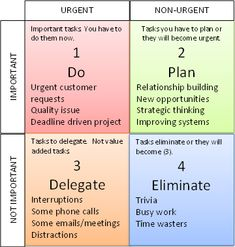 Don't Die with Regrets. Undertanding the Difference between Urgent and Important --The Eisenhower Decision Matrix