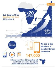 Sub-Saharan Africa Mobile Data Traffic Growth is expected to grow 20x from 2013-2019 {Ericsson}