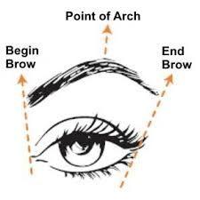 Resultado de imagem para how to draw eyebrows step by step