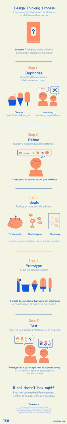 These Five Steps Outline the Basics of the Design Thought Process