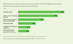 Nearly nine in 10 Americans say they use at least one consumer product with elements of artificial intelligence, ranging from who use navigation applications to using smart home devices. Artificial Intelligence, Smart Home, Infographics, American, Digital, Products, Smart House, Infographic, Info Graphics