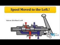 YouTube Hydraulic Winch, Hydraulic Cylinder, Hydraulic System, Ohms Law, Power Unit, Metal Working Tools, Steam Valve, Control Valves, Steam Engine