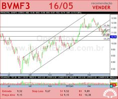 BMFBOVESPA - BVMF3 - 16/05/2012 #BVMF3 #analises #bovespa