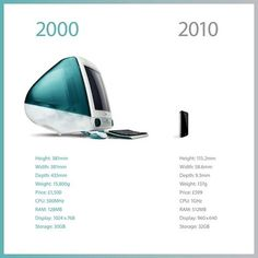 What 10 years of Apple did to its main product | TUAW - The Unofficial Apple Weblog