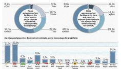 Δημοσκόπηση Κάπα Research για «Το Βήμα»  http://www.preveza-info.gr/node.php?id=9829#