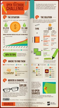 The Open Textbook Challenge: An Infographic about Digital Textbooks Instructional Technology, Instructional Design, Educational Technology, College Costs, Online College, Digital Textbooks, Book Challenge, Teaching Tools, Higher Education