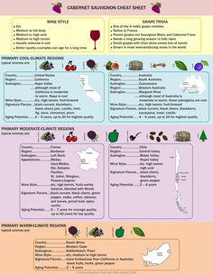 Cabernet cheat sheet