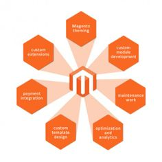 Custom Magento Development http://www.promatestros.co.uk/