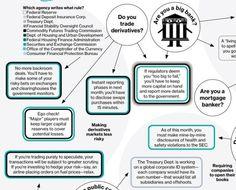 Dodd-Frank in one (really big) chart - The Washington Post