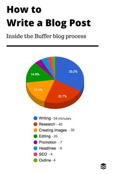 The Time It Takes to Write a Buffer Blog Post (And How We Spend Every Minute)