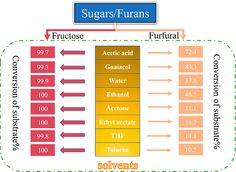 ASAP Impacts of Solvents on the Stability of the Biomass-Derived Sugars and Furans Ethyl Acetate, Acetic Acid, Natural Resources, Stability, Sugar