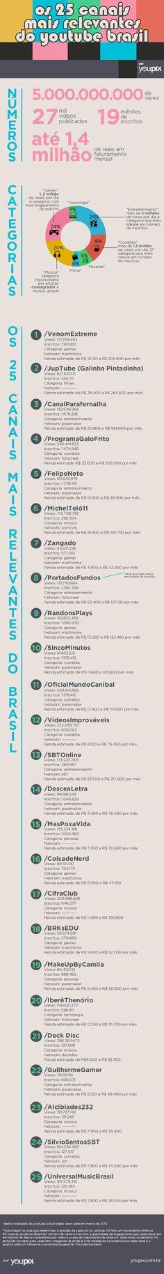 Infográfico | Os 25 canais mais influentes do YouTube Brasil