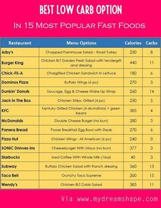 Low Carb on the Go | Fast Food Options When You're on the Go